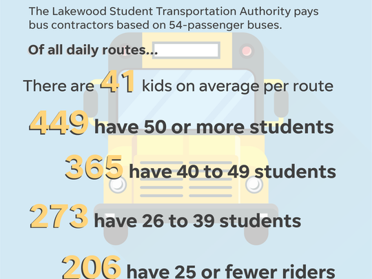Lakewood buses by the numbers