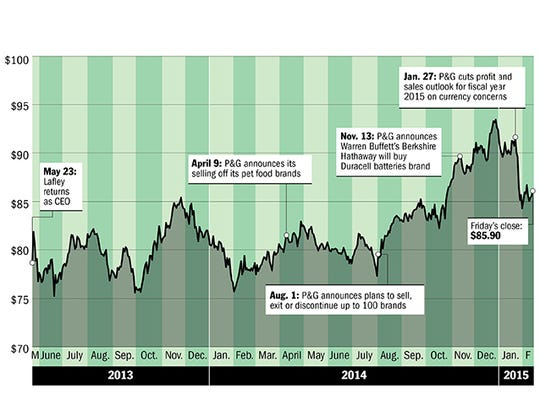 Chart showing P&G stock prices since Lafley's return as CEO.
