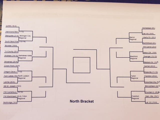 North bracket of a hypothetical hybrid high school basketball tournament with the remaining 64 teams.