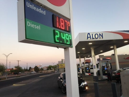 Gasoline was selling for $1.88 per gallon Wednesday at the Alon/7-Eleven station at George Dieter and Pebble Hills in East El Paso, one of the lowest prices in El Paso.