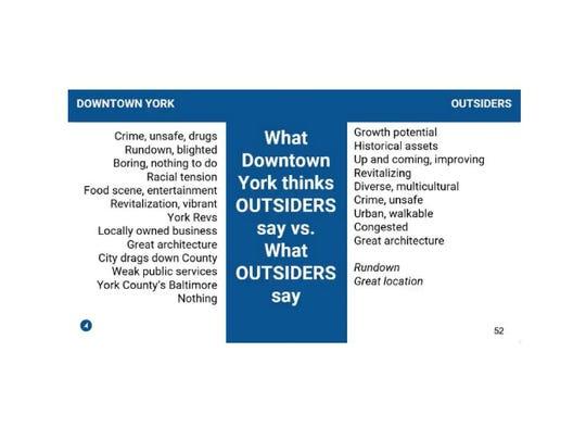A Rebranding York presentation focused in part on how
