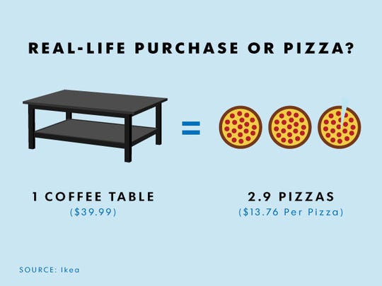 Coffee table or pizza? You could eat almost 3 pizzas for the same price as the thing you would put said pizzas on.