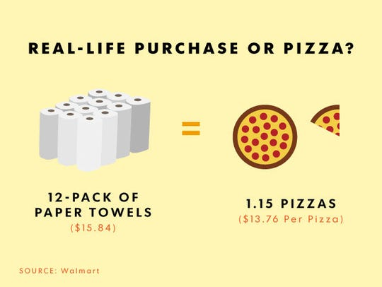 Paper towels or pizza? Every time you bypass purchasing