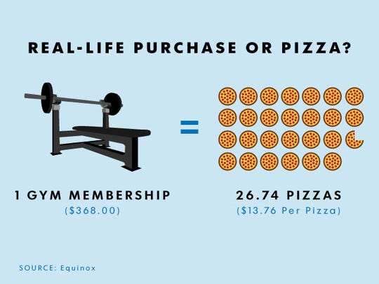 Gym membership (with initiation fee) or pizza? Your first month's membership at Equinox, a high-end gym, costs the same as sitting on the sofa with almost a pizza a day. Decisions...