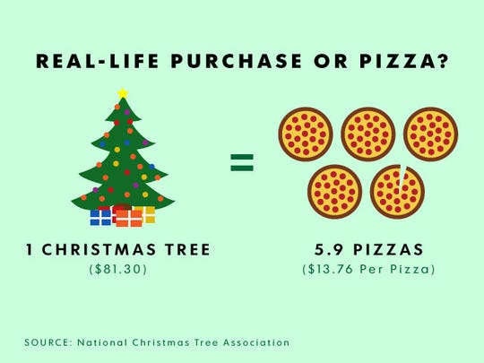 Deck the halls... with 5.9 pizzas? The cost of a fake Christmas tree (without the ornaments, and the presents underneath, of course) could get you a bounty of pizza.