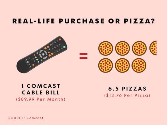 6.5 pizzas. That's what you're missing out on when you subscribe to cable.