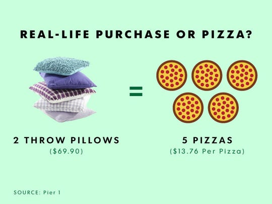 """""""Throw pillows cost 5 pizzas?!"""" Direct reporter quote."""