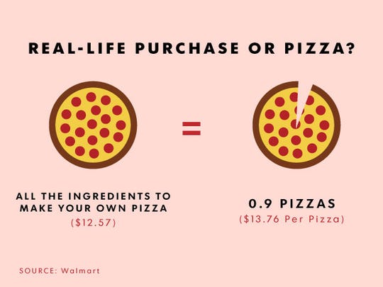 To make a pizza or buy a pizza, that is the question.