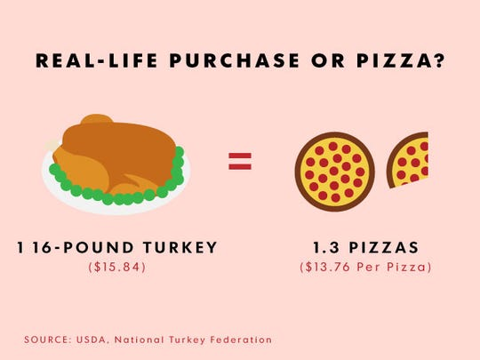 Turkey or pizza? You could eat 16 (!) pounds of turkey for the same price as 1.3 pizzas. In the big scheme of cheesy goodness, is it worth it?