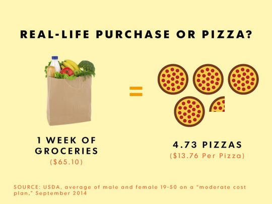 You could buy a week of groceries for the same cost as 4.73 pizzas.