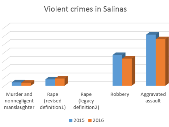 This graphic shows the drop in most violent crimes