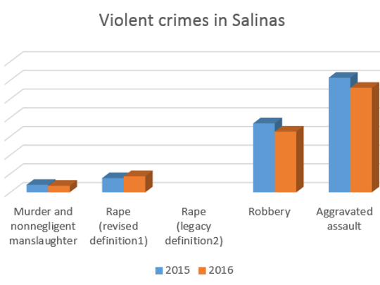 This graphic shows the drop in most violent crimes (the definition of rape in the report was changed recently, and some other California departments still use the old definition).