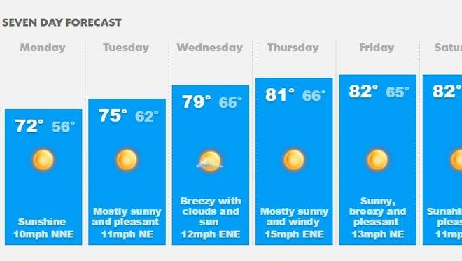 Southwest Florida's weather forecast, as of 4 p.m. Monday.