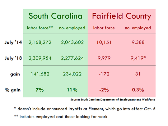 A look at employment statistics in South Carolina and