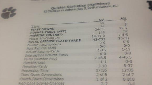 HALFTIME STATS: No. 2 Clemson leads Auburn 10-3.