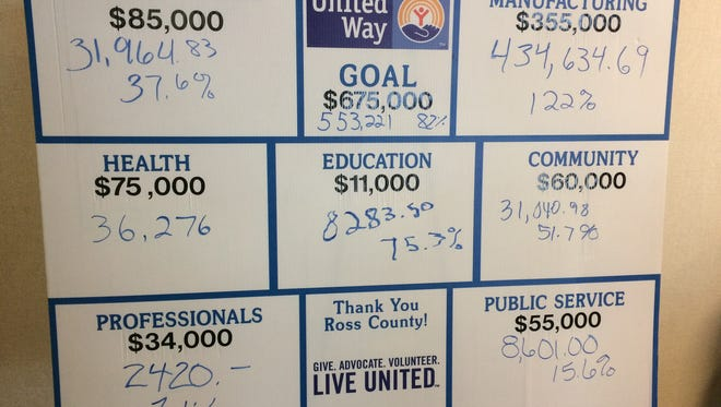 The United Way of Ross County community campaign chairs filled in collections thus far during an update breakfast Thursday at Paccar Medical Education Center. The campaign, which is at 82 percent of its $675,000 goal, runs through January.