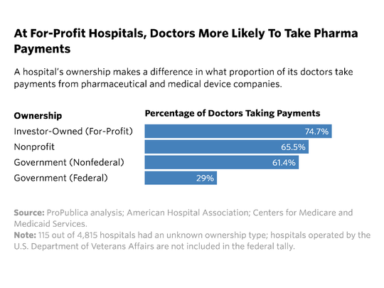 Hospital's ownership makes a difference in what proportion