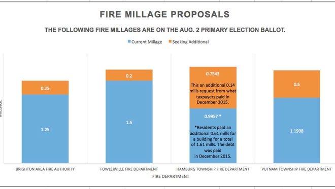 Four Livingston County fire departments are seeking millages on the Aug. 2 primary election ballot.