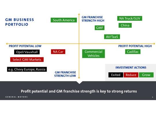 GM president Dan Ammann developed the Growth Potential