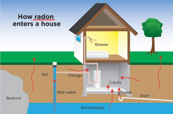 635817481835680712 Week 4 Radon Illustration city offering free radon test kits for homes radian diagram at love-stories.co