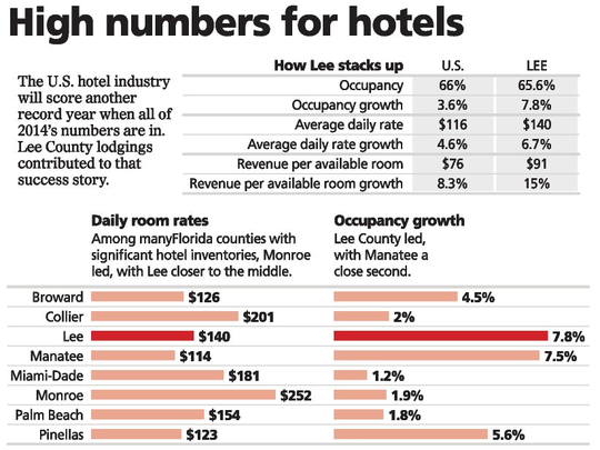 High Numbers for Hotels in the area