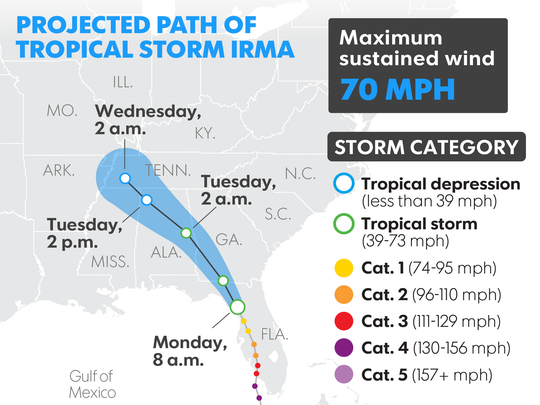 Project path of Tropical Storm Irma as of 8 a.m., Monday, Sept. 11, 2017.