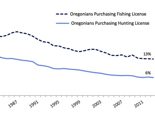 Number of oregon hunters up in 2016 despite fee increases for Oregon fishing license fees