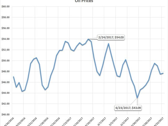 Oil prices during the last 12 months. Source: U.S.