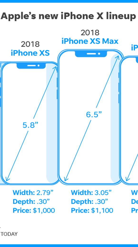 graphics compare the size and costs of the iPhone X
