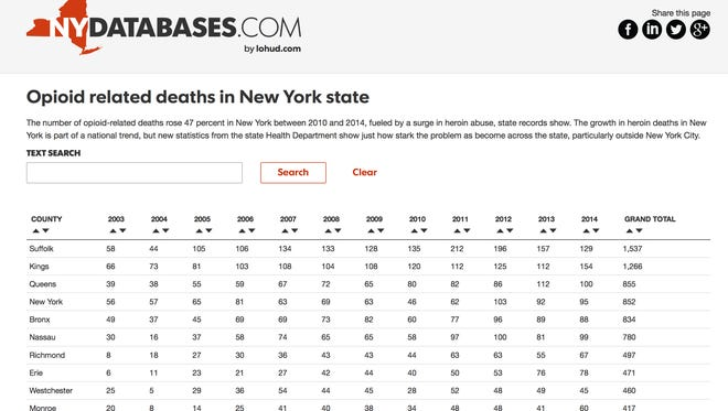 A LoHud database shows the number of opiod-related deaths in New York by county since 2003