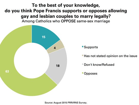 religious landscape study state florida views about same marriage