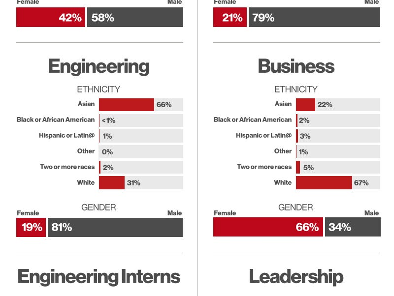 Pinterest released an annual update of its workforce demographics Thursday.