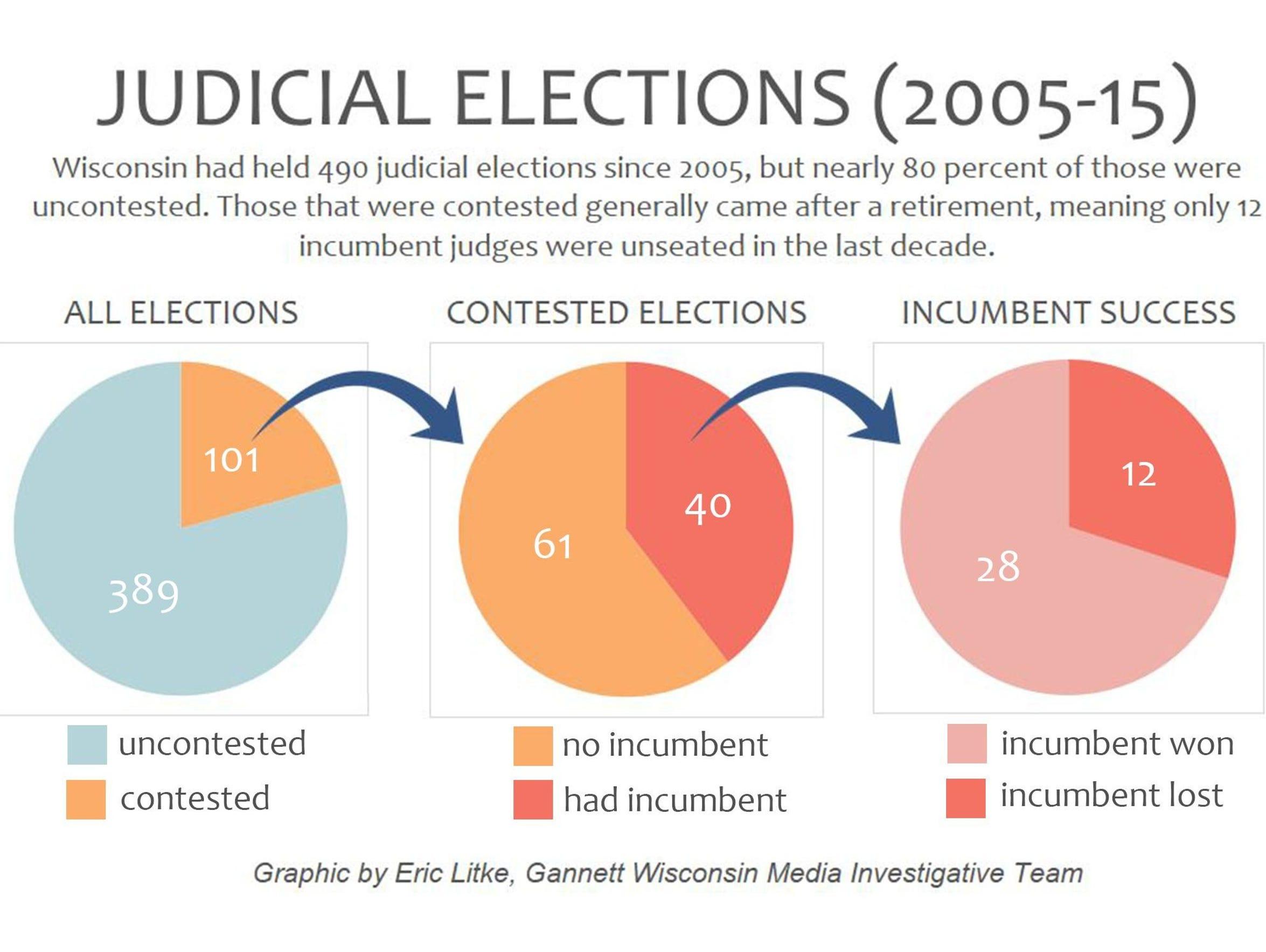 Judicial elections (2005-15)