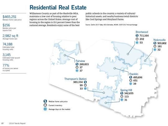 Figures on residential real estate in Williamson County,