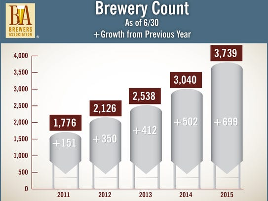 A Brewers Association graphic showing the number of