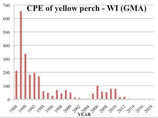 A graph shows the declining catch of yellow perch in the DNR's graded mesh assessment conducted in the Lake Michigan waters off Milwaukee.
