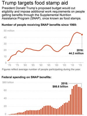 This chart shows federal SNAP/Food stamp participation since 1969.