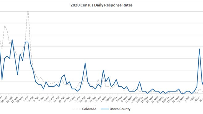 Since the beginning of the 2020 Census, Otero County routinely exceeded statewide daily response rates. [COURTESY PHOTO