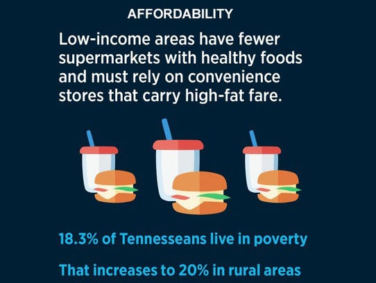 Poverty has an impact on overall health.