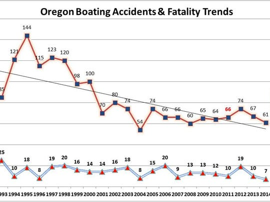 Oregon Boating Accidents & Fatality Trends