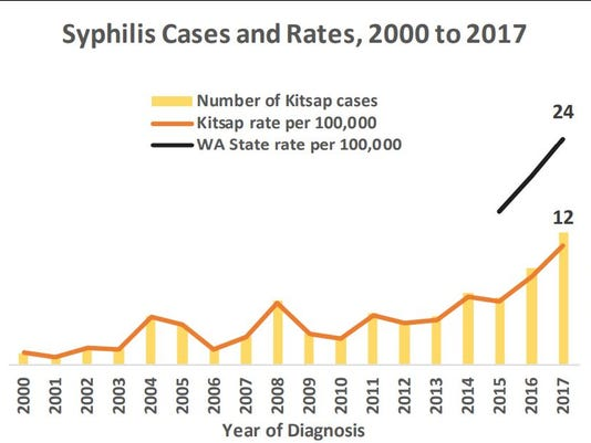 636608860764562082-syphilis.chart.JPG