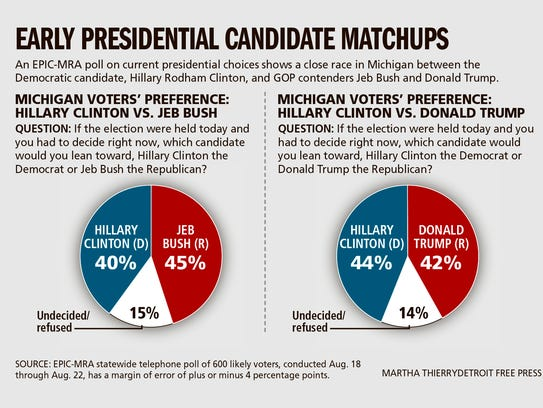 Early presidential election poll shows close race