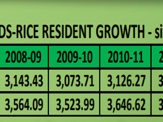 Sauk Rapids-Rice residential growth, as presented in a Facilities Task Force Meeting.