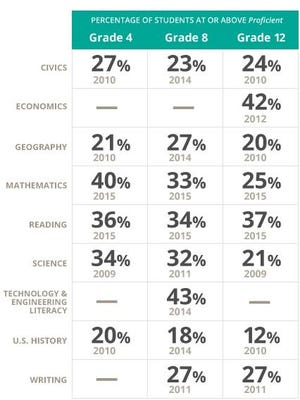 All figures in this chart are derived from nationally compiled NAEP test results and are the most recent and unbiased representation of proficiency in each subject.