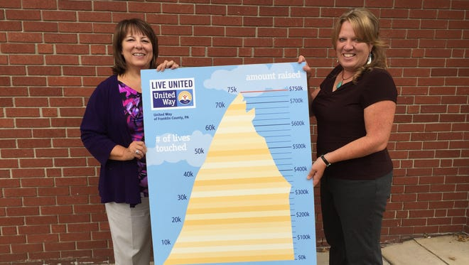 Amy Hicks and Cheri Kearney show the new thermometer for United Way of Franklin County's 2016 campaign.