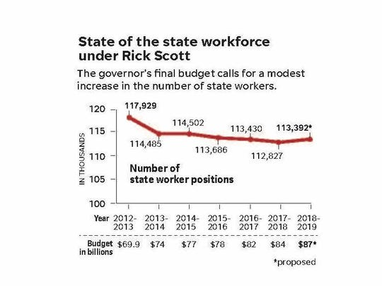 Charting the state workforce over the years.