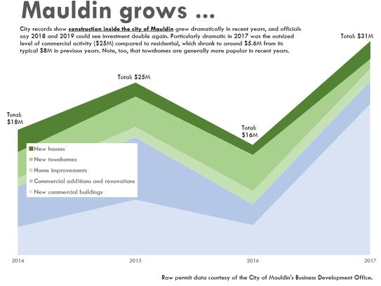 Data courtesy of Mauldin's Business and Development