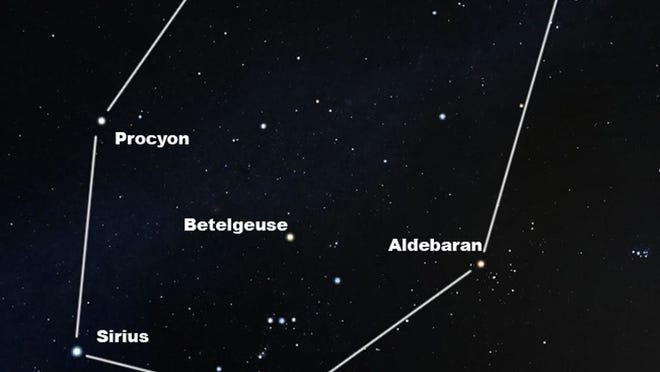 The Winter Hexagon is a large asterism connecting six of the brightest stars of the winter evening sky. Note the Pleiades star cluster at far right. Betelgeuse and Rigel are part of the constellation Orion.