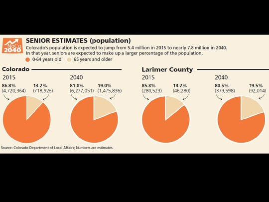 Estimated senior population for Colorado and Larimer County now and in 2040.