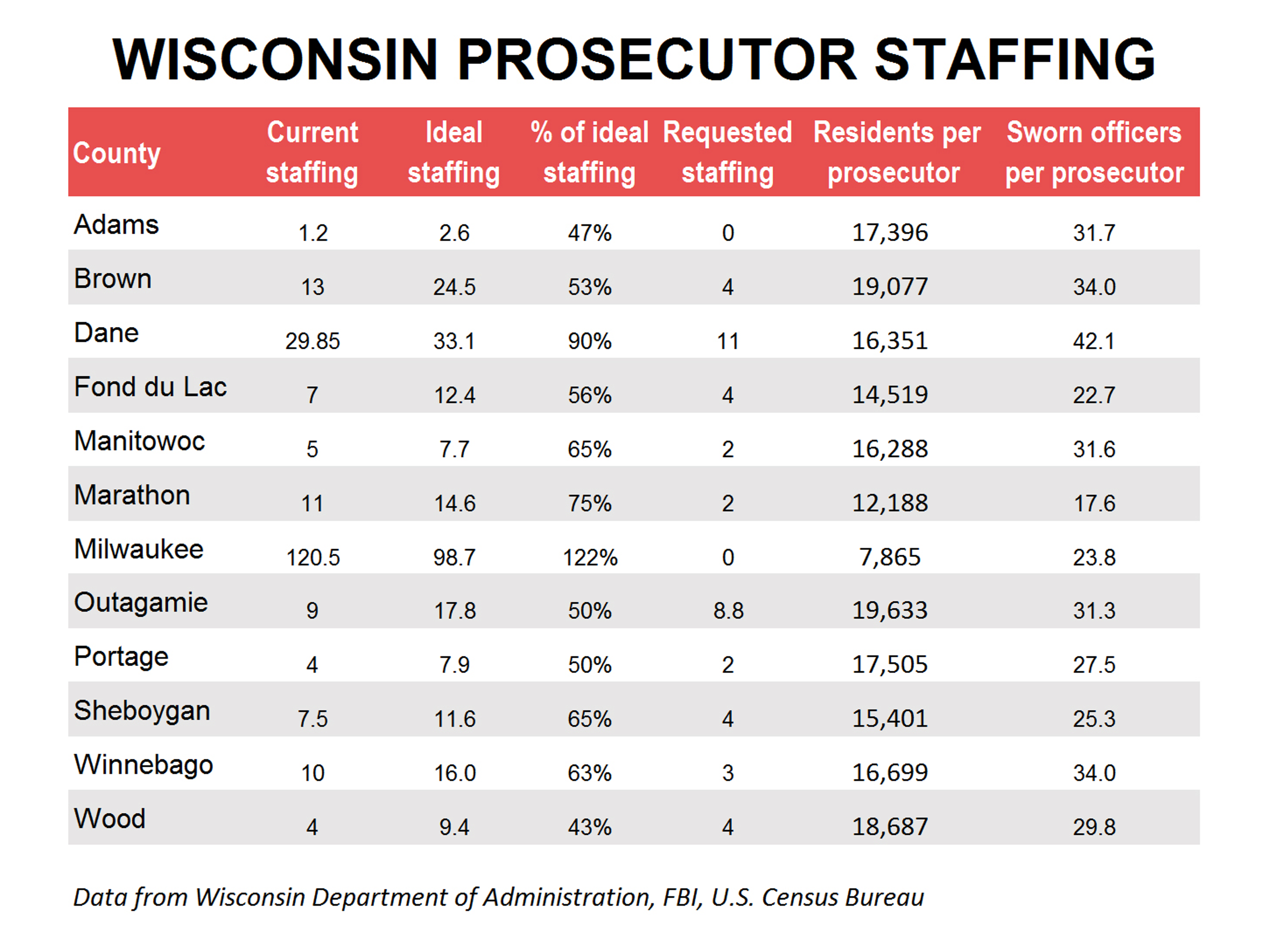 In most cases throughout Wisconsin counties, the number of prosecutors on staff is below the ideal.